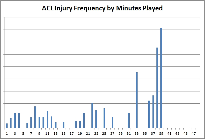 ACL Injury Frequency by Minutes Played